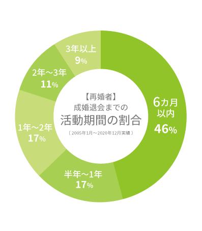 再婚者の成婚退会までの活動期間の割合グラフ2021.3