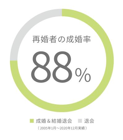再婚者の成婚率グラフ2021.3